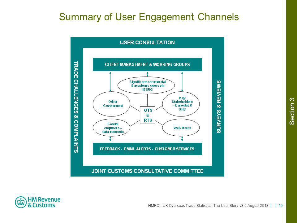 HMRC - UK Overseas Trade Statistics: The User Story v3.0 August 2013 | | 19 Summary of User Engagement Channels Section 3