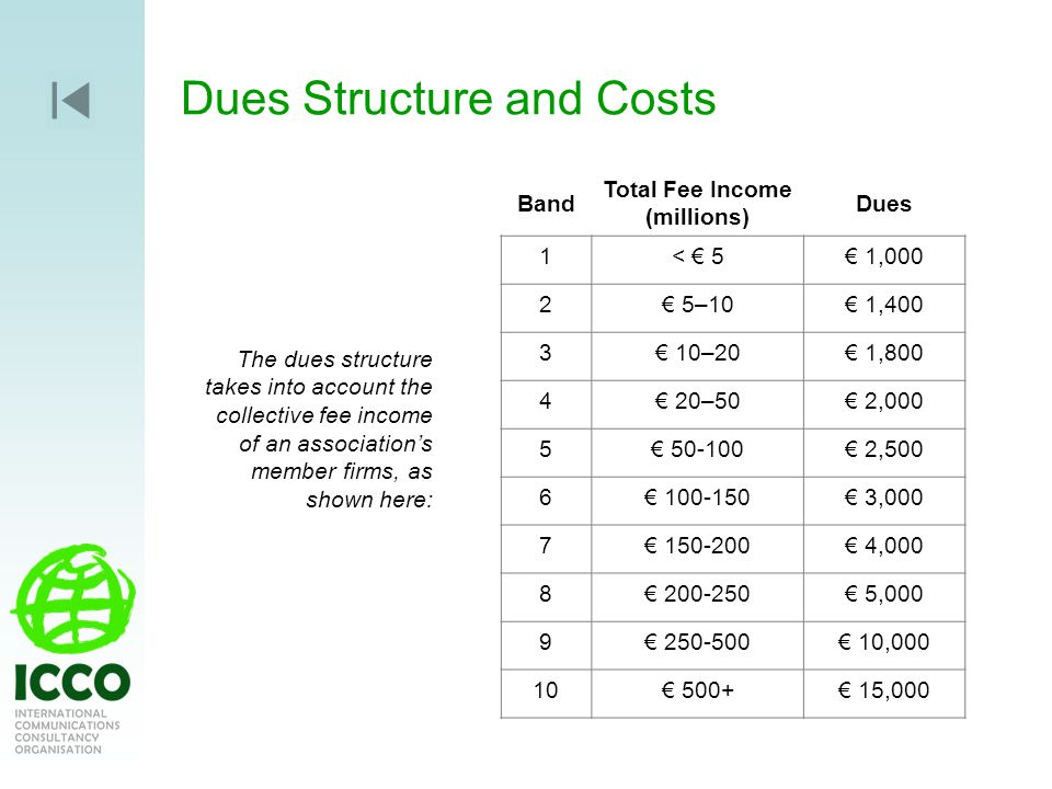 Dues Structure and Costs Band Total Fee Income (millions) Dues 1< 5 1,000 2 5–10 1,400 3 10–20 1,800 4 20–50 2,000 5 50-100 2,500 6 100-150 3,000 7 150-200 4,000 8 200-250 5,000 9 250-500 10,000 10 500+ 15,000 The dues structure takes into account the collective fee income of an associations member firms, as shown here: