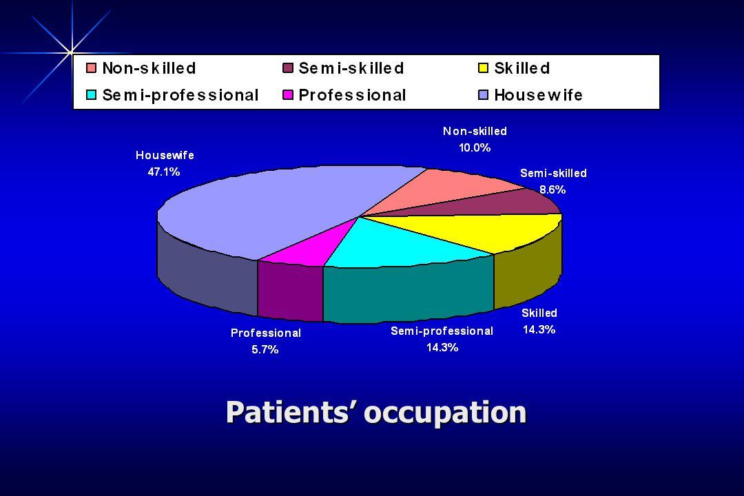 Patients occupation Patients occupation
