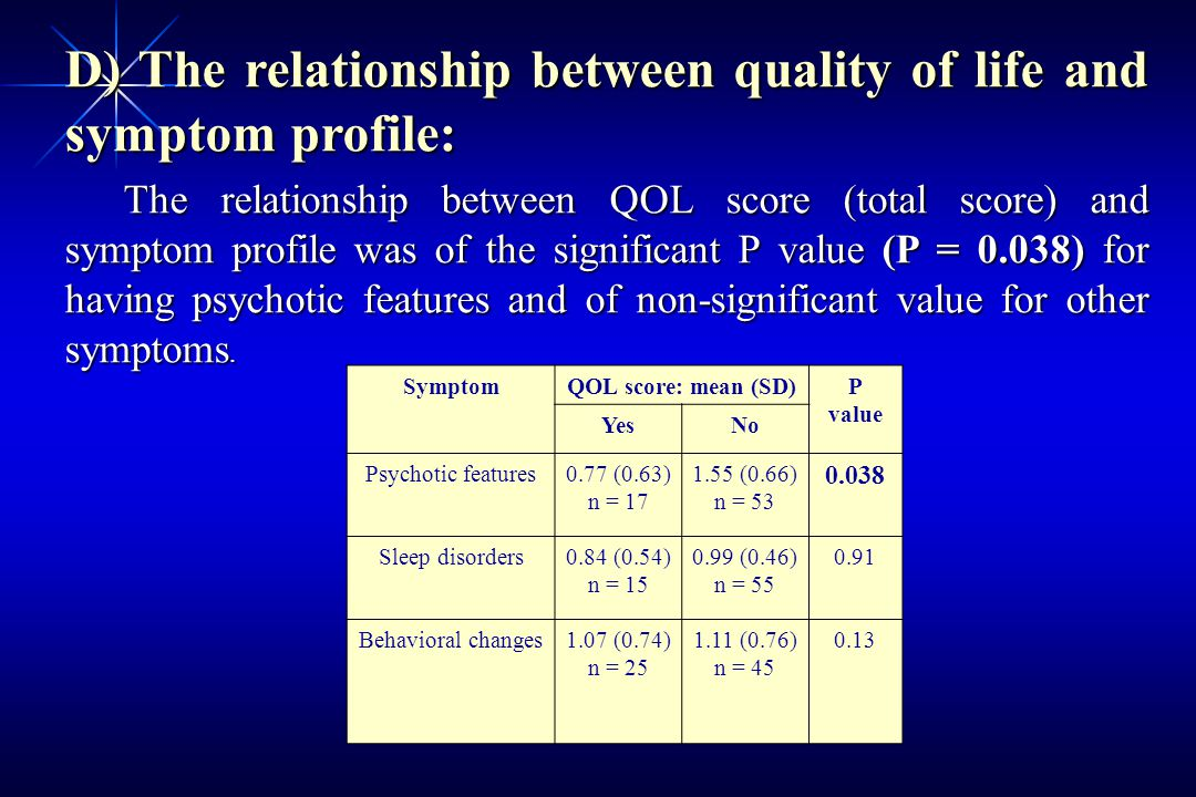 SymptomQOL score: mean (SD)P value YesNo Psychotic features0.77 (0.63) n = 17 1.55 (0.66) n = 53 0.038 Sleep disorders0.84 (0.54) n = 15 0.99 (0.46) n = 55 0.91 Behavioral changes1.07 (0.74) n = 25 1.11 (0.76) n = 45 0.13 D) The relationship between quality of life and symptom profile: The relationship between QOL score (total score) and symptom profile was of the significant P value (P = 0.038) for having psychotic features and of non-significant value for other symptoms.