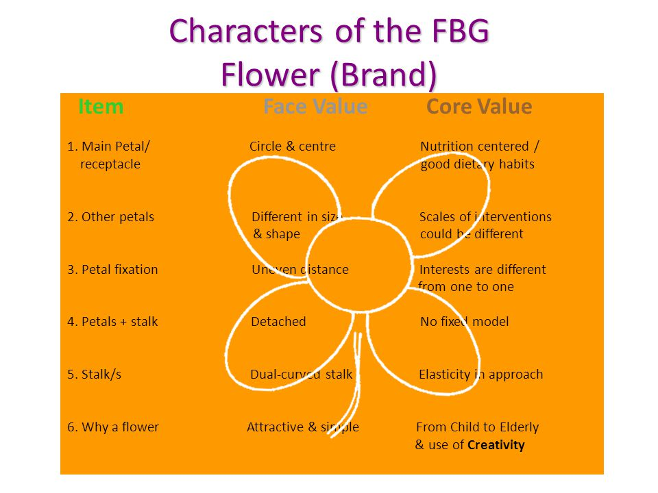 Characters of the FBG Flower (Brand) Item Face Value Core Value 1.