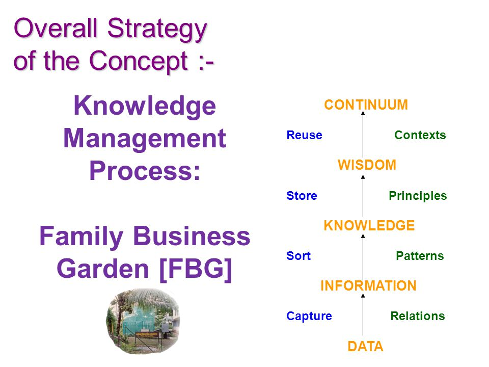 Knowledge Management Process: Family Business Garden [FBG] Overall Strategy of the Concept :- CONTINUUM Reuse Contexts WISDOM Store Principles KNOWLEDGE Sort Patterns INFORMATION Capture Relations DATA