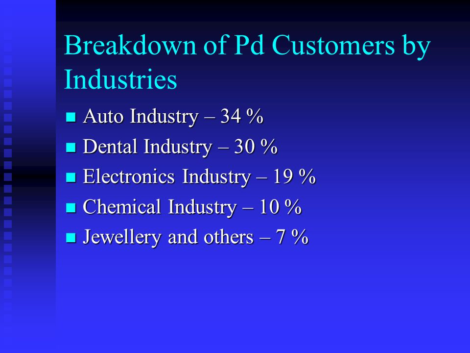 Breakdown of Pd Customers by Industries Auto Industry – 34 % Auto Industry – 34 % Dental Industry – 30 % Dental Industry – 30 % Electronics Industry – 19 % Electronics Industry – 19 % Chemical Industry – 10 % Chemical Industry – 10 % Jewellery and others – 7 % Jewellery and others – 7 %