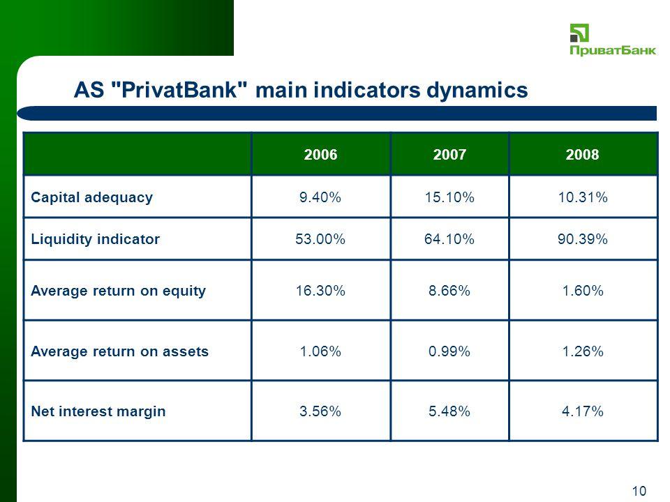 10 AS PrivatBank main indicators dynamics 200620072008 Capital adequacy9.40%15.10%10.31% Liquidity indicator53.00%64.10%90.39% Average return on equity16.30%8.66%1.60% Average return on assets1.06%0.99%1.26% Net interest margin3.56%5.48%4.17%