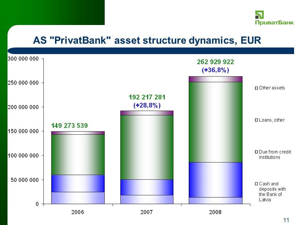 11 AS PrivatBank asset structure dynamics, EUR