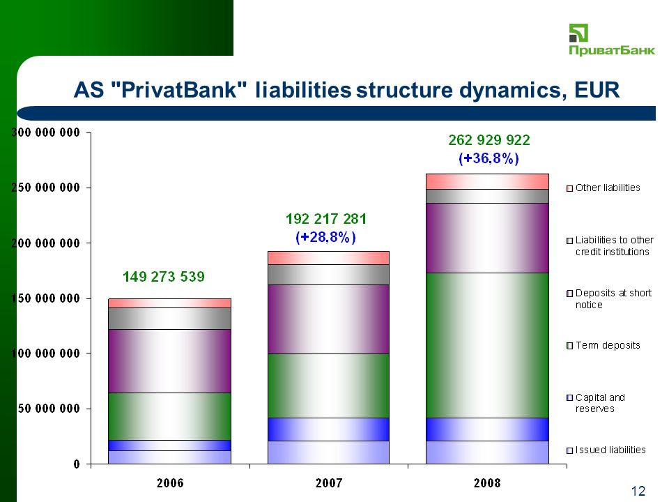 12 AS PrivatBank liabilities structure dynamics, EUR
