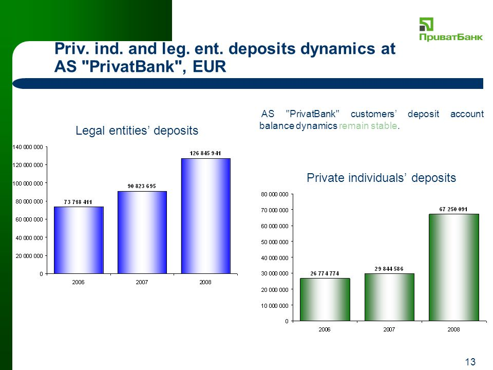 13 Priv. ind. and leg. ent. deposits dynamics at AS