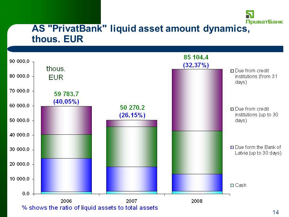14 AS PrivatBank liquid asset amount dynamics, thous. EUR