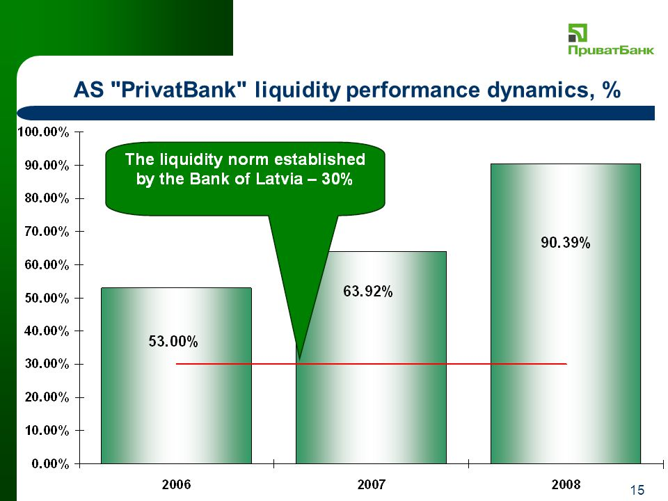 15 AS PrivatBank liquidity performance dynamics, %