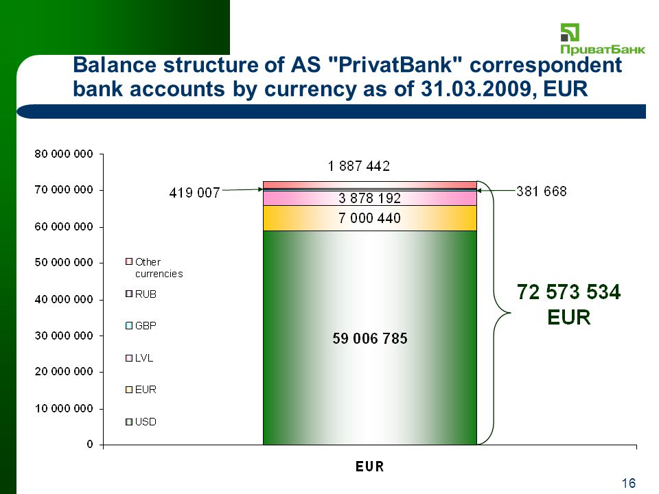 16 Balance structure of AS PrivatBank correspondent bank accounts by currency as of 31.03.2009, EUR