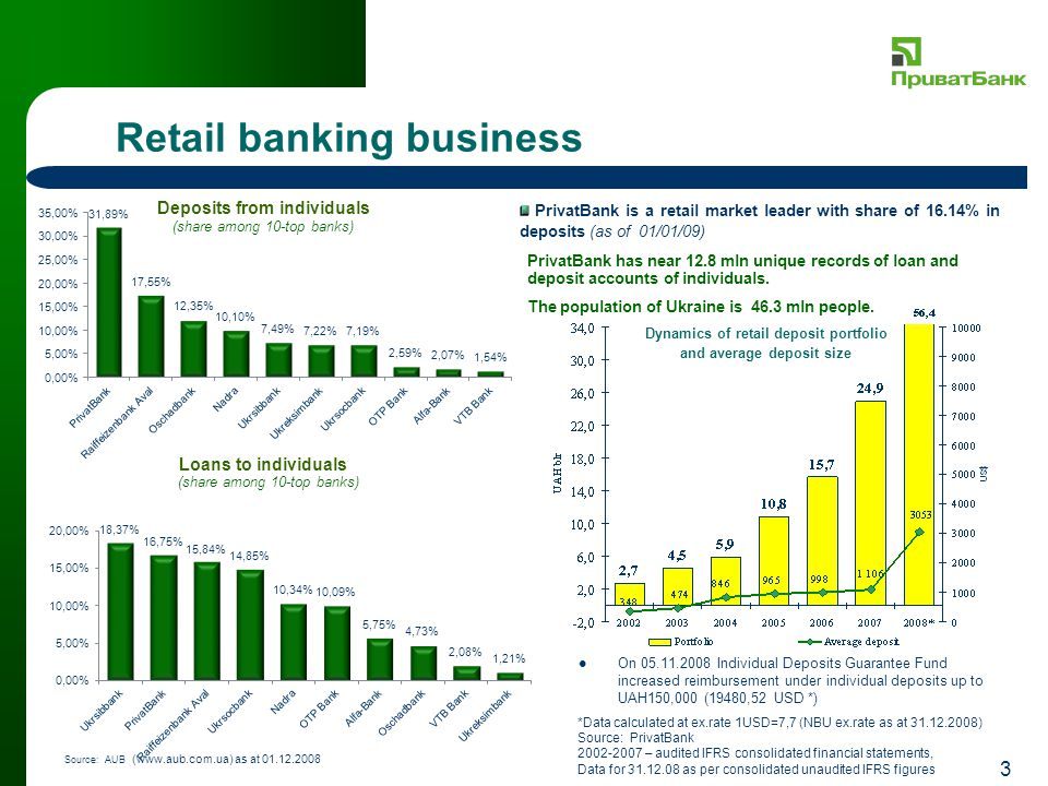3 Retail banking business PrivatBank is a retail market leader with share of 16.14% in deposits (as of 01/01/09) (share among 10-top banks) Source: AU