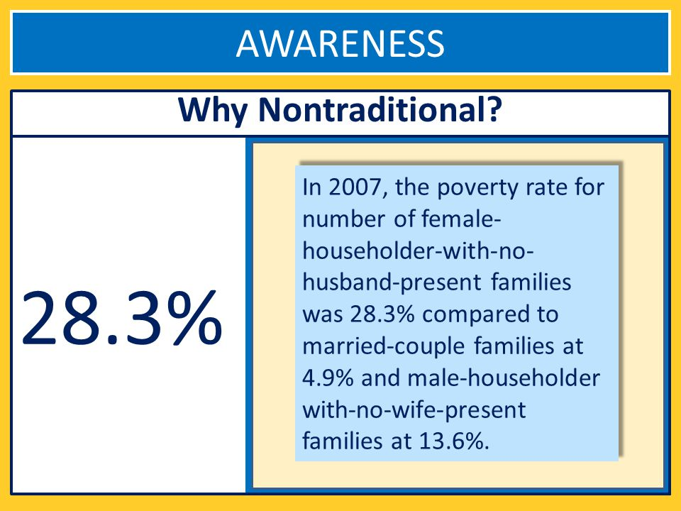28.3% In 2007, the poverty rate for number of female- householder-with-no- husband-present families was 28.3% compared to married-couple families at 4.9% and male-householder with-no-wife-present families at 13.6%.