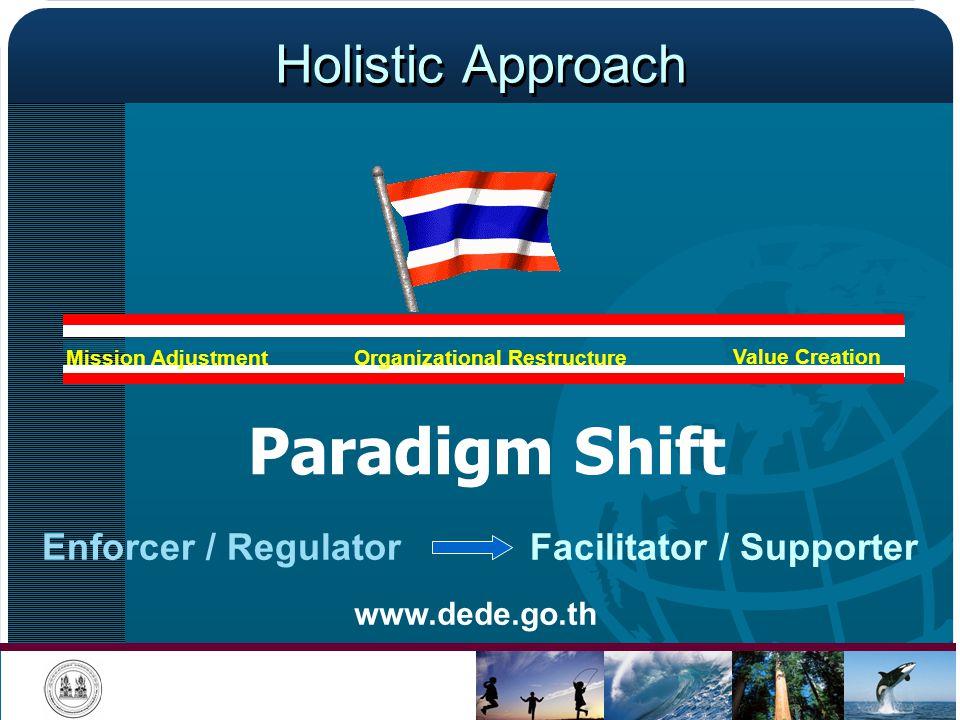 Holistic Approach Organizational Restructure Paradigm Shift Enforcer / RegulatorFacilitator / Supporter Mission Adjustment Value Creation www.dede.go.