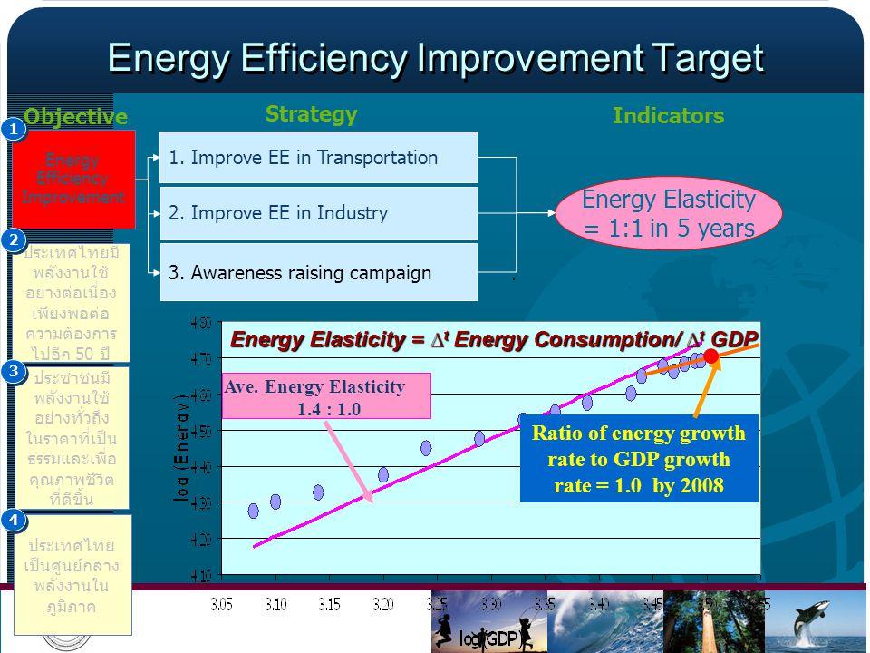 Strategy Energy Efficiency Improvement Target 2. Improve EE in Industry Objective 50 Energy Efficiency Improvement 1 1 2 2 3 3 4 4 1. Improve EE in Tr