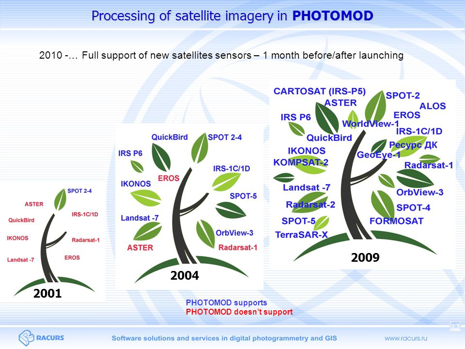 Processing of satellite imagery in PHOTOMOD 2009 2004 PHOTOMOD supports PHOTOMOD doesnt support 2001 2010 -… Full support of new satellites sensors – 1 month before/after launching