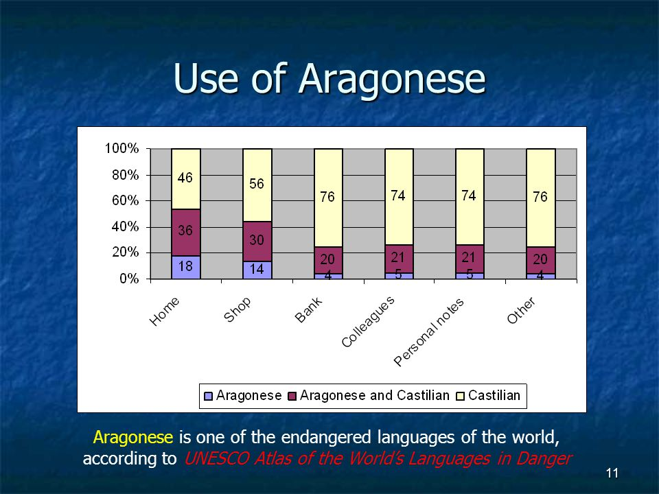 11 Use of Aragonese Aragonese is one of the endangered languages of the world, according to UNESCO Atlas of the Worlds Languages in Danger