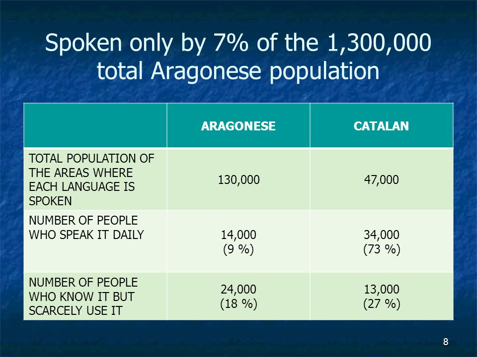 8 Spoken only by 7% of the 1,300,000 total Aragonese population ARAGONESECATALAN TOTAL POPULATION OF THE AREAS WHERE EACH LANGUAGE IS SPOKEN 130,00047,000 NUMBER OF PEOPLE WHO SPEAK IT DAILY 14,000 (9 %) 34,000 (73 %) NUMBER OF PEOPLE WHO KNOW IT BUT SCARCELY USE IT 24,000 (18 %) 13,000 (27 %)