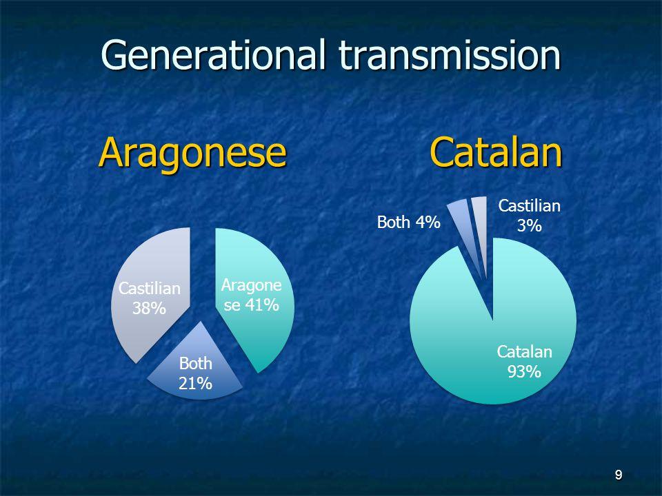 9 Generational transmission AragoneseCatalan