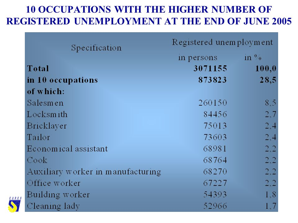 10 OCCUPATIONS WITH THE HIGHER NUMBER OF REGISTERED UNEMPLOYMENT AT THE END OF JUNE 2005