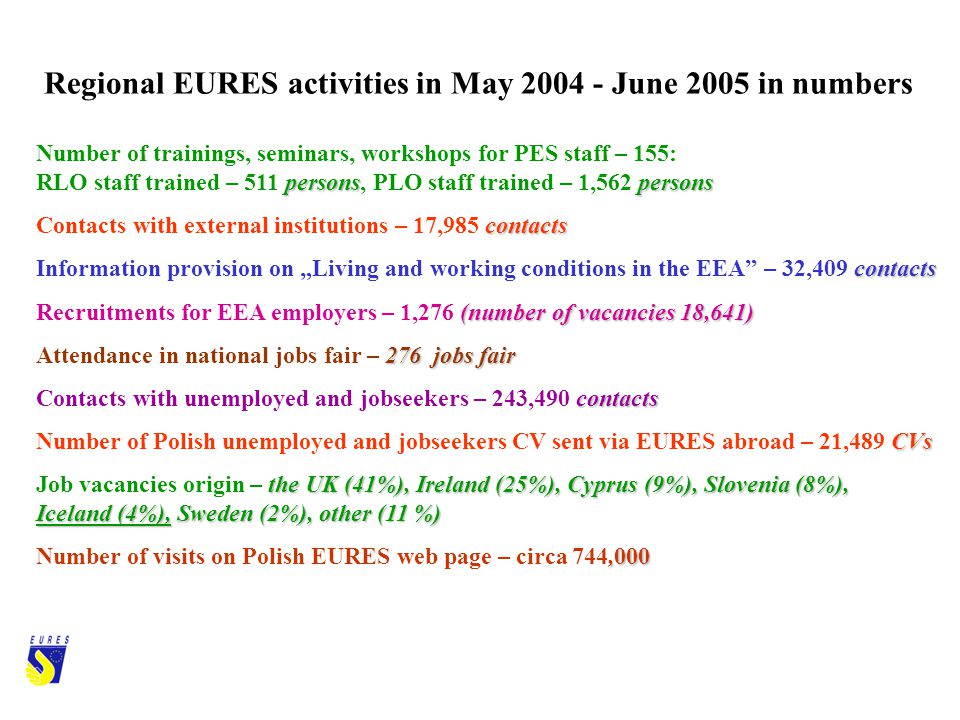 Regional EURES activities in May 2004 - June 2005 in numbers persons persons Number of trainings, seminars, workshops for PES staff – 155: RLO staff trained – 511 persons, PLO staff trained – 1,562 persons contacts Contacts with external institutions – 17,985 contacts contacts Information provision on Living and working conditions in the EEA – 32,409 contacts (number of vacancies 18,641) Recruitments for EEA employers – 1,276 (number of vacancies 18,641) 276 jobs fair Attendance in national jobs fair – 276 jobs fair contacts Contacts with unemployed and jobseekers – 243,490 contacts CVs Number of Polish unemployed and jobseekers CV sent via EURES abroad – 21,489 CVs the UK (41%), Ireland (25%), Cyprus (9%), Slovenia (8%), Iceland (4%), Sweden (2%), other (11 %) Job vacancies origin – the UK (41%), Ireland (25%), Cyprus (9%), Slovenia (8%), Iceland (4%), Sweden (2%), other (11 %),000 Number of visits on Polish EURES web page – circa 744,000