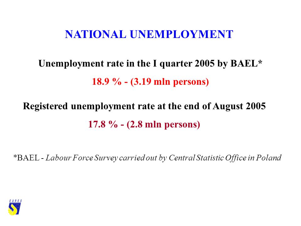NATIONAL UNEMPLOYMENT Unemployment rate in the I quarter 2005 by BAEL* 18.9 % - (3.19 mln persons) Registered unemployment rate at the end of August 2005 17.8 % - (2.8 mln persons) *BAEL - Labour Force Survey carried out by Central Statistic Office in Poland
