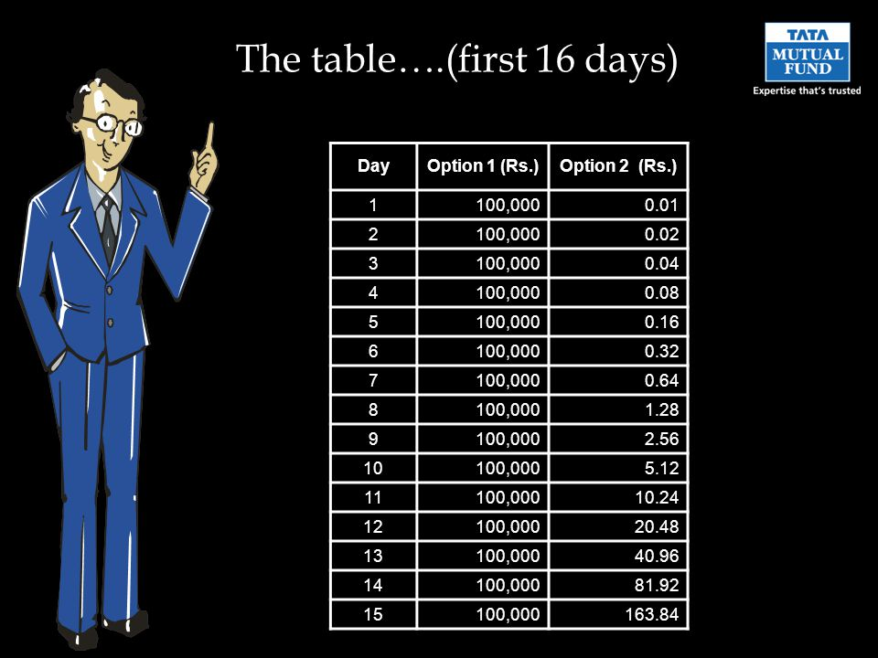 The table….(first 16 days) DayOption 1 (Rs.)Option 2 (Rs.) 1100,0000.01 2100,0000.02 3100,0000.04 4100,0000.08 5100,0000.16 6100,0000.32 7100,0000.64 8100,0001.28 9100,0002.56 10100,0005.12 11100,00010.24 12100,00020.48 13100,00040.96 14100,00081.92 15100,000163.84