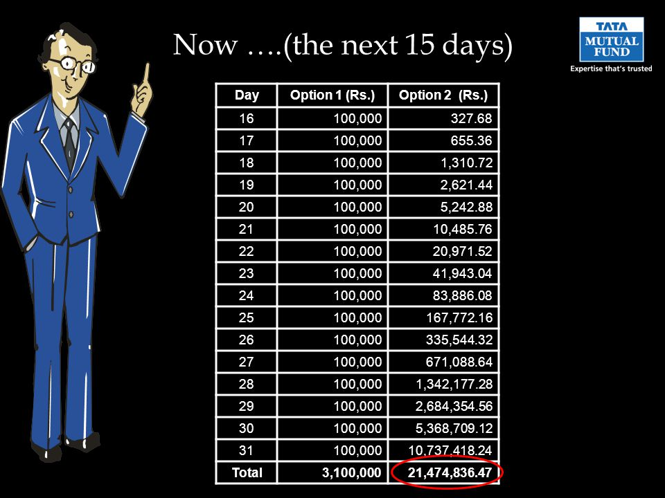 Now ….(the next 15 days) DayOption 1 (Rs.)Option 2 (Rs.) 16100,000327.68 17100,000655.36 18100,0001,310.72 19100,0002,621.44 20100,0005,242.88 21100,00010,485.76 22100,00020,971.52 23100,00041,943.04 24100,00083,886.08 25100,000167,772.16 26100,000335,544.32 27100,000671,088.64 28100,0001,342,177.28 29100,0002,684,354.56 30100,0005,368,709.12 31100,00010,737,418.24 Total3,100,00021,474,836.47