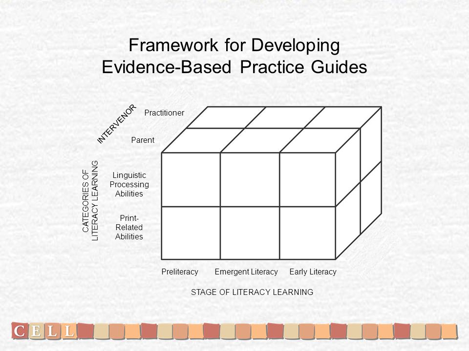 Framework for Developing Evidence-Based Practice Guides Print- Related Abilities INTERVENOR CATEGORIES OF LITERACY LEARNING STAGE OF LITERACY LEARNING