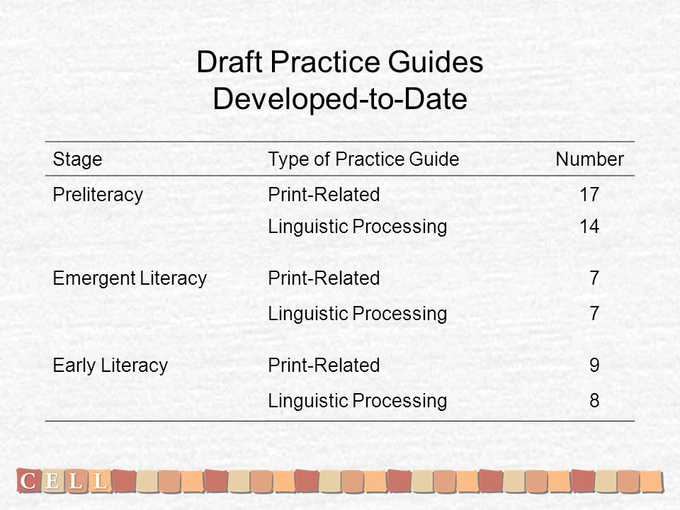 StageType of Practice GuideNumber PreliteracyPrint-Related17 Linguistic Processing14 Emergent LiteracyPrint-Related 7 Linguistic Processing 7 Early LiteracyPrint-Related 9 Linguistic Processing 8 Draft Practice Guides Developed-to-Date