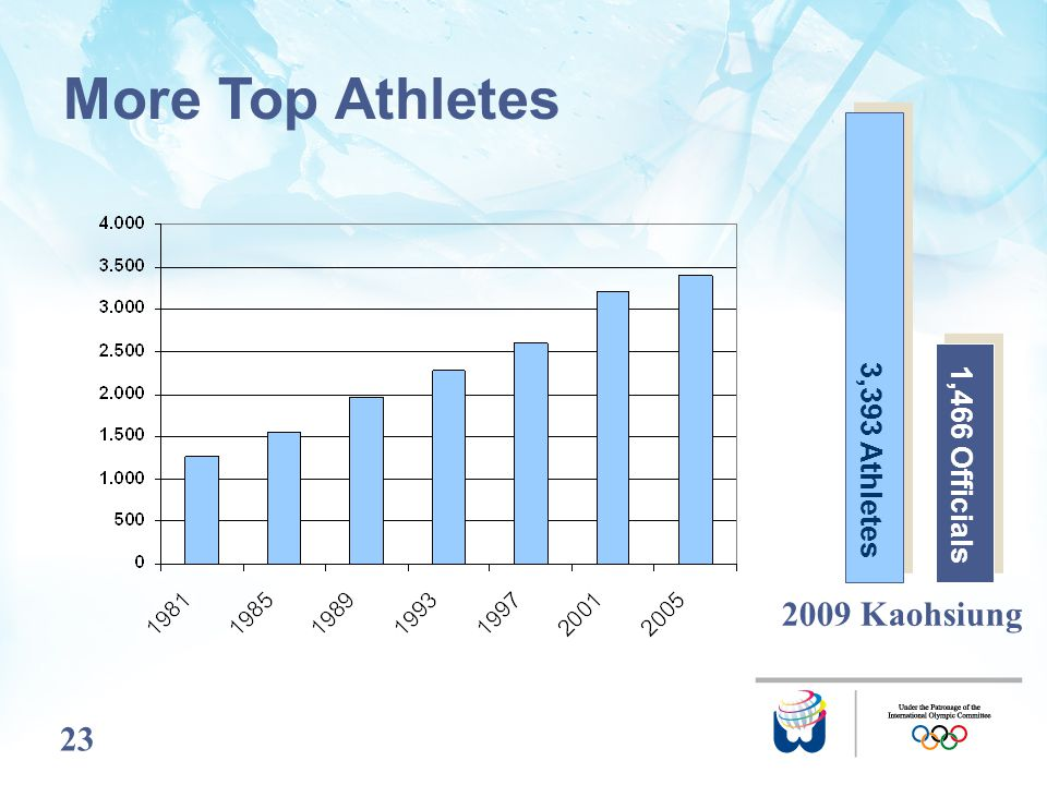 23 2009 Kaohsiung More Top Athletes 1,466 Officials 3,393 Athletes