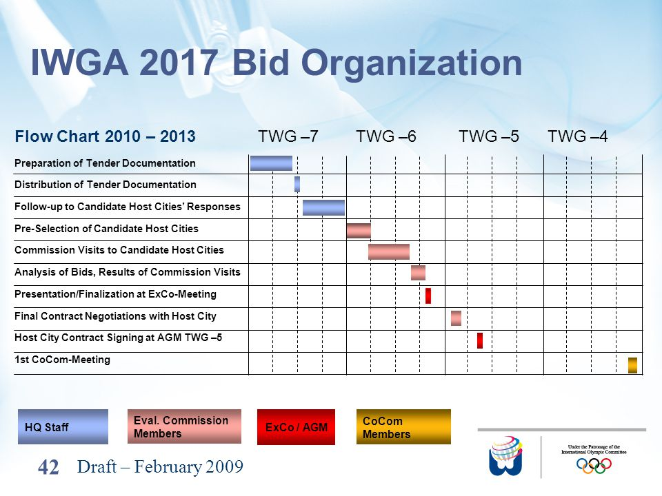 42 IWGA 2017 Bid Organization Draft – February 2009 TWG –7 TWG –6 TWG –5 TWG –4 HQ Staff CoCom Members Eval. Commission Members ExCo / AGM Preparation