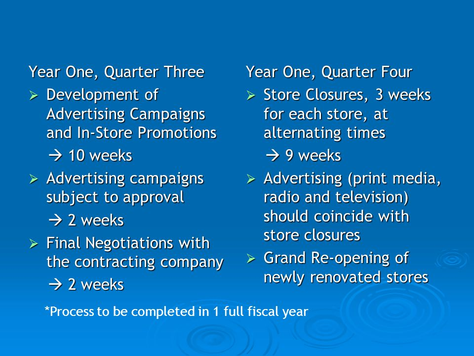Year One, Quarter Three Development of Advertising Campaigns and In-Store Promotions Development of Advertising Campaigns and In-Store Promotions 10 w