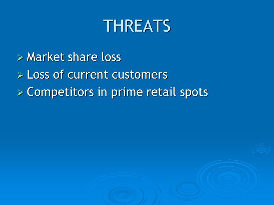 THREATS Market share loss Market share loss Loss of current customers Loss of current customers Competitors in prime retail spots Competitors in prime retail spots