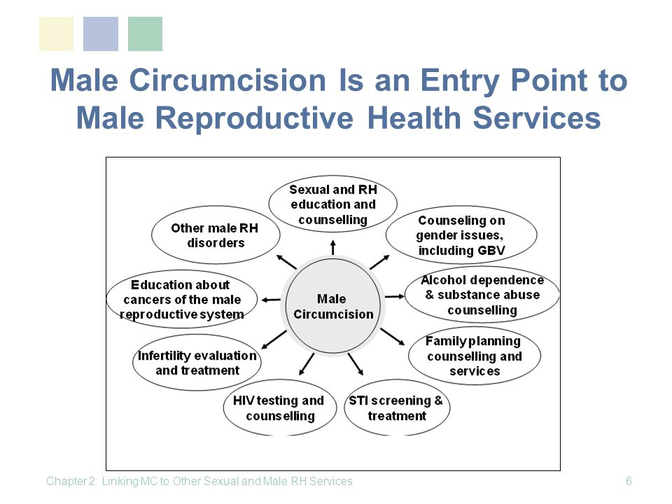 Mens Role in Womens and Childrens Health Preventing the spread of STIs to their partners by using condoms consistently and correctly and supporting and encouraging regular condom use by others Using or supporting the use by partners of contraception so that women are better able to control the number and timing of pregnancies Chapter 2: Linking MC to Other Sexual and Male RH Services17