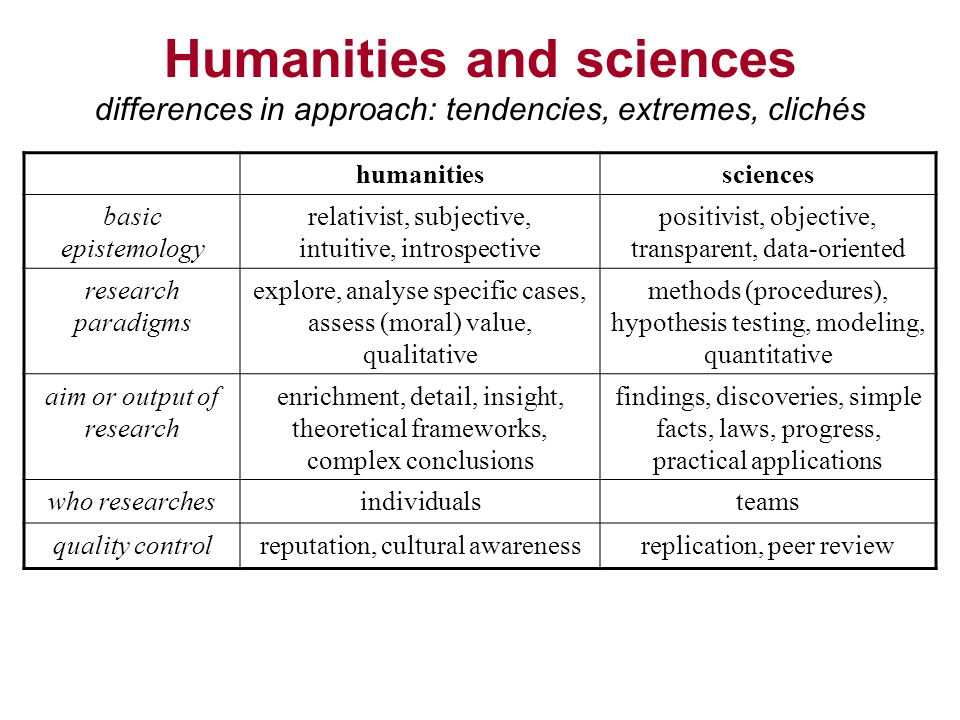 Humanities and sciences differences in approach: tendencies, extremes, clichés humanitiessciences basic epistemology relativist, subjective, intuitive, introspective positivist, objective, transparent, data-oriented research paradigms explore, analyse specific cases, assess (moral) value, qualitative methods (procedures), hypothesis testing, modeling, quantitative aim or output of research enrichment, detail, insight, theoretical frameworks, complex conclusions findings, discoveries, simple facts, laws, progress, practical applications who researchesindividualsteams quality controlreputation, cultural awarenessreplication, peer review