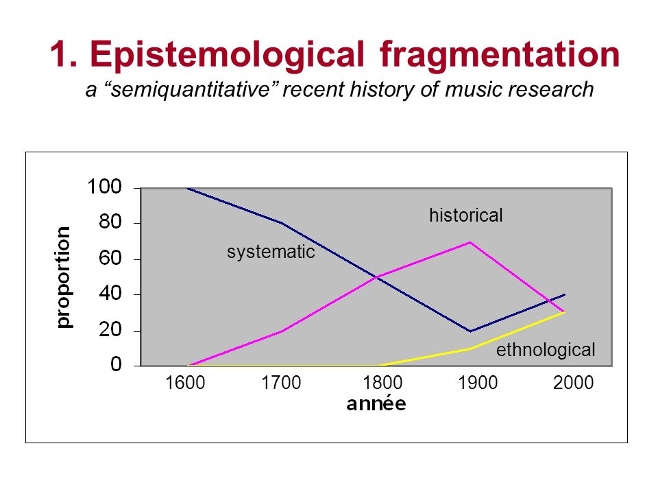 1. Epistemological fragmentation a semiquantitative recent history of music research 1600 1700 1800 1900 2000 systematic ethnological historical