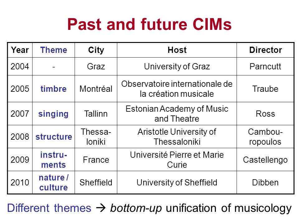Past and future CIMs YearThemeCityHostDirector 2004-GrazUniversity of GrazParncutt 2005timbreMontréal Observatoire internationale de la création music