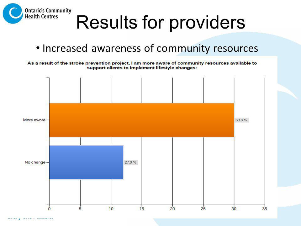 Results for providers Increased awareness of community resources