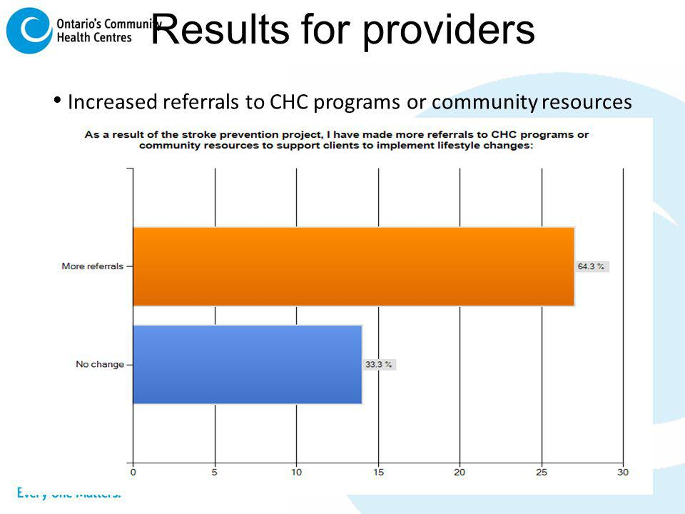 Results for providers Increased referrals to CHC programs or community resources