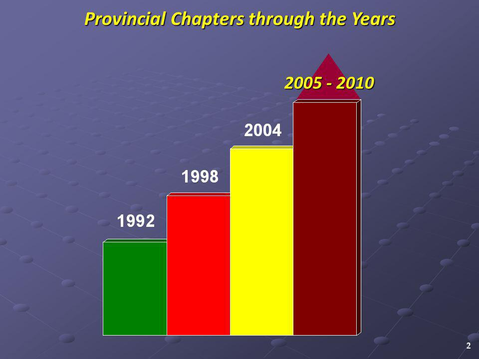 2005 - 2010 2 Provincial Chapters through the Years