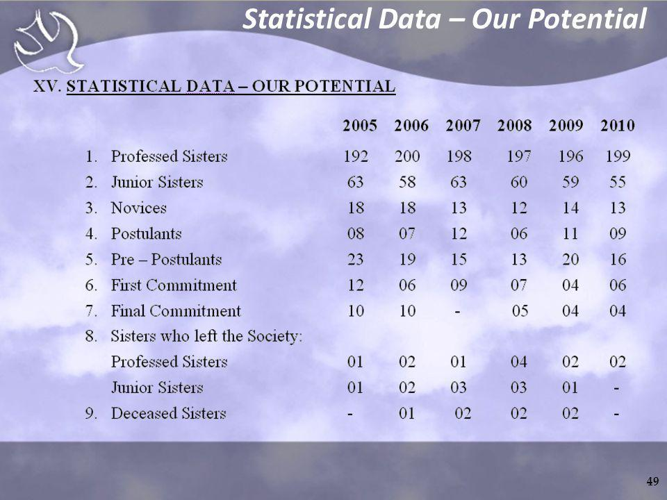 Statistical Data – Our Potential 49