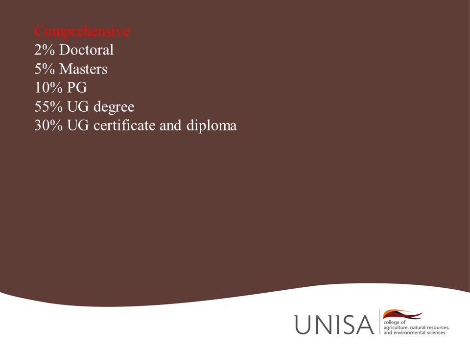 Comprehensive 2% Doctoral 5% Masters 10% PG 55% UG degree 30% UG certificate and diploma