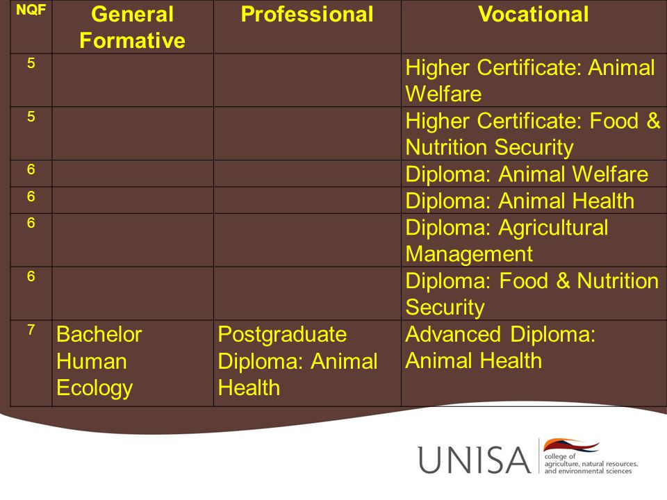 NQF General Formative ProfessionalVocational 5 Higher Certificate: Animal Welfare 5 Higher Certificate: Food & Nutrition Security 6 Diploma: Animal We