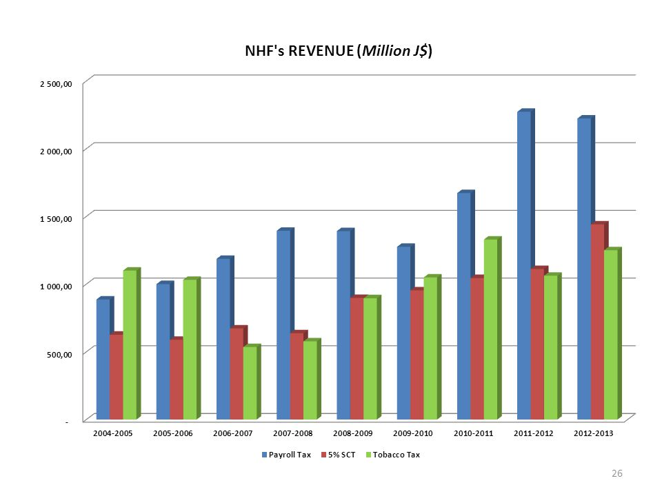 PAYROLL TAX Since Oct. 2003 (1% of 5% of NIS collected).