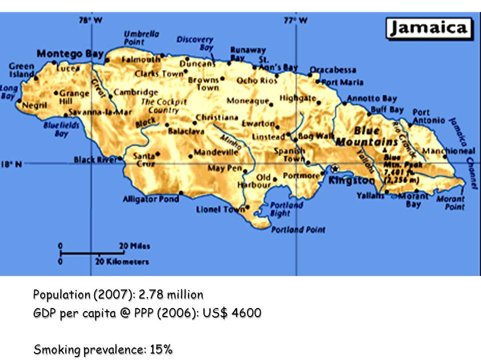 Population (2007): 2.78 million GDP per capita @ PPP (2006): US$ 4600 Smoking prevalence: 15%