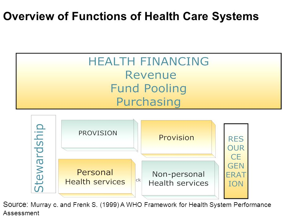 Overview of Functions of Health Care Systems Source: Murray c.