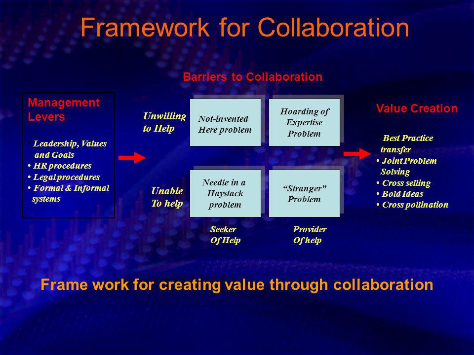 Framework for Collaboration Management Levers Leadership, Values and Goals HR procedures Legal procedures Formal & Informal systems Barriers to Collab