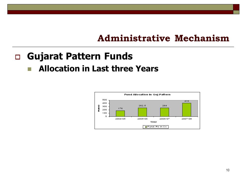 10 Administrative Mechanism Gujarat Pattern Funds Allocation in Last three Years
