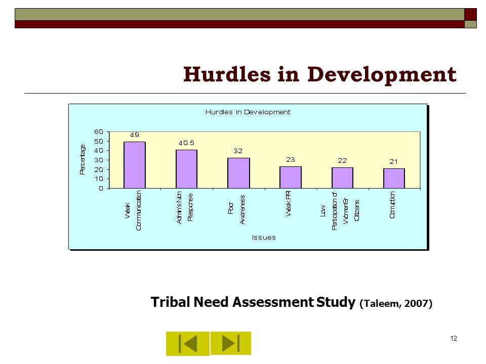 12 Hurdles in Development Tribal Need Assessment Study (Taleem, 2007)
