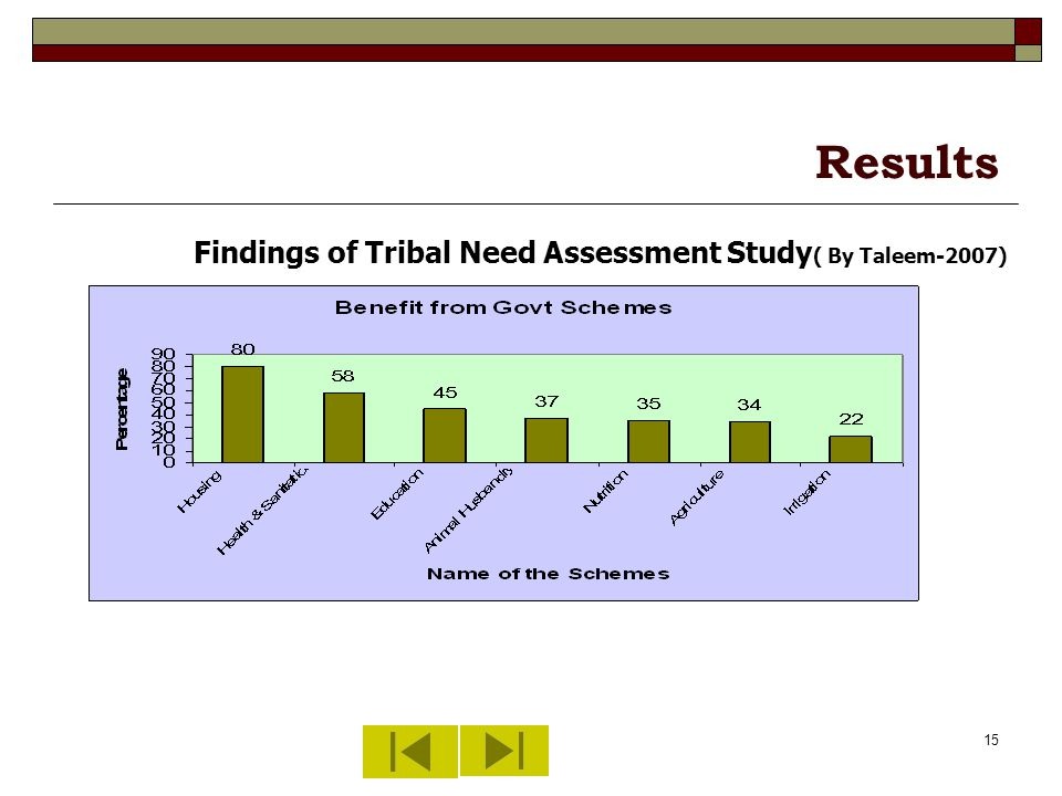 15 Results Findings of Tribal Need Assessment Study ( By Taleem-2007)
